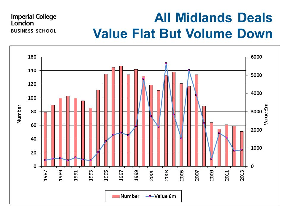 All Midlands Deals Value Flat But Volume Down