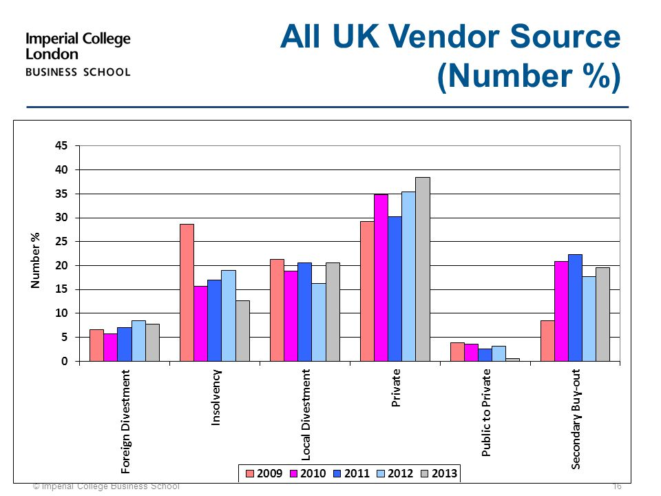 © Imperial College Business School 16 All UK Vendor Source (Number %)