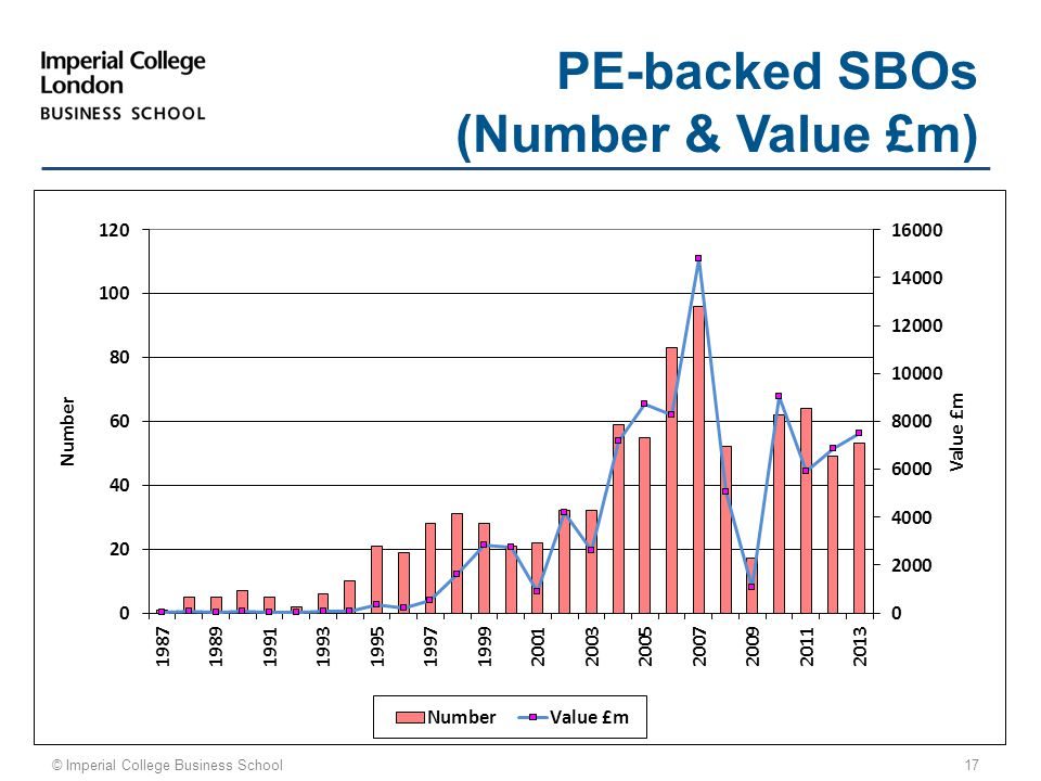 © Imperial College Business School 17 PE-backed SBOs (Number & Value £m)