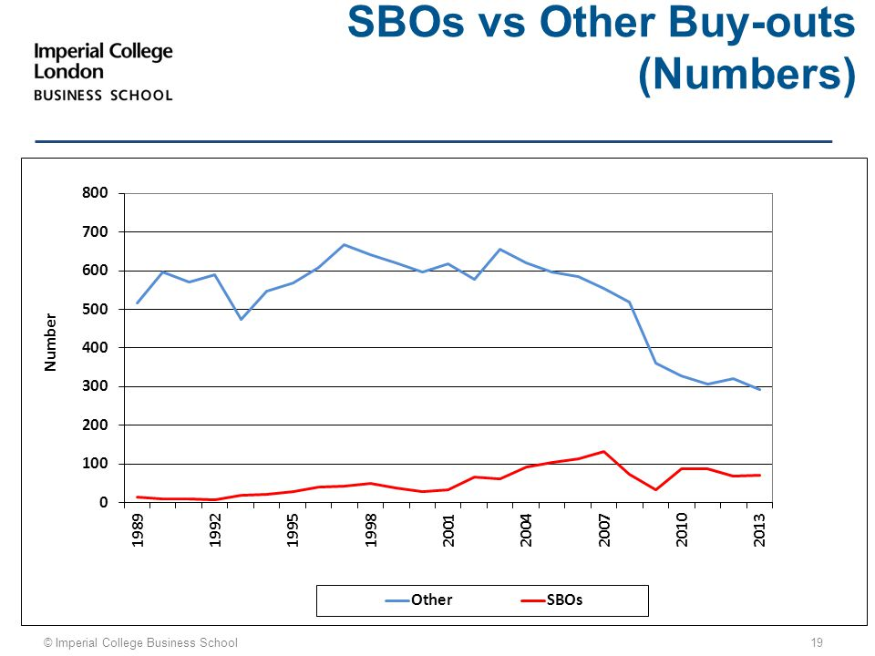 © Imperial College Business School 19 SBOs vs Other Buy-outs (Numbers)
