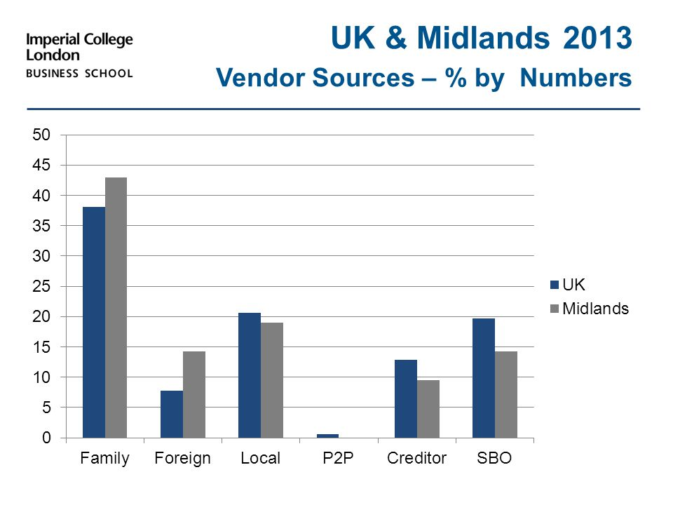 UK & Midlands 2013 Vendor Sources – % by Numbers