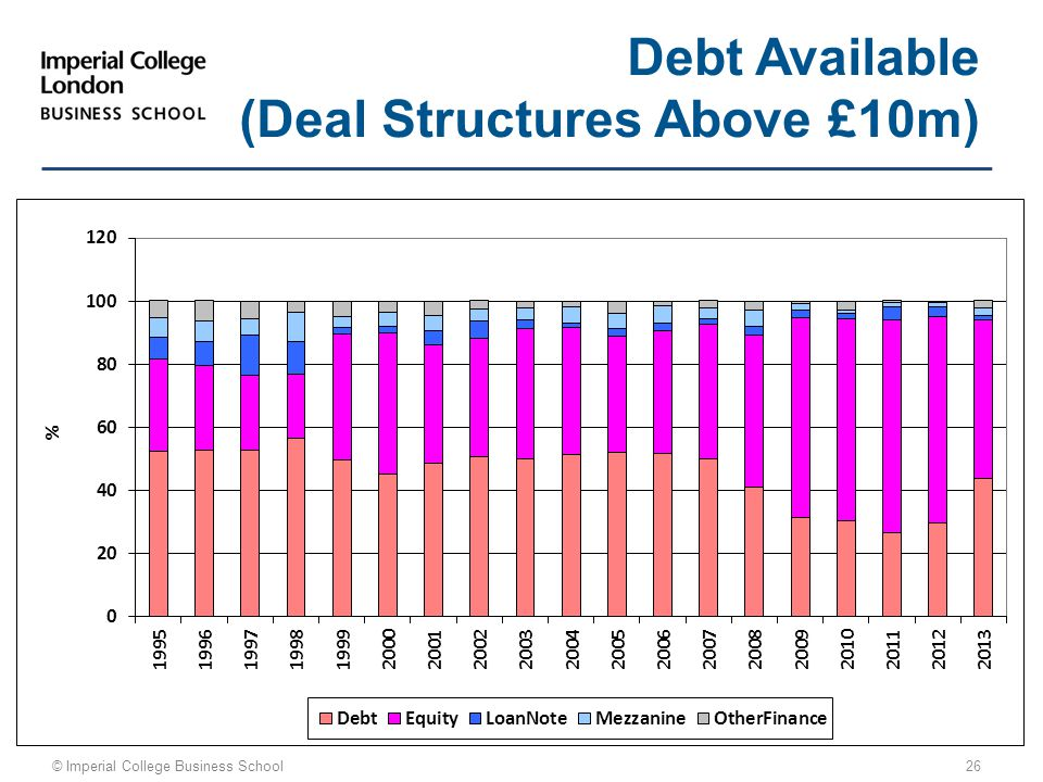 © Imperial College Business School 26 Debt Available (Deal Structures Above £10m)