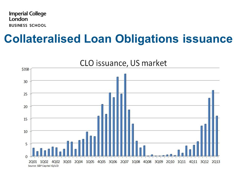 Collateralised Loan Obligations issuance