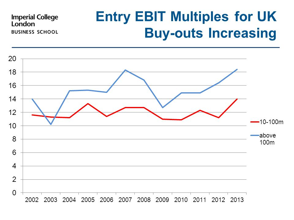 Entry EBIT Multiples for UK Buy-outs Increasing