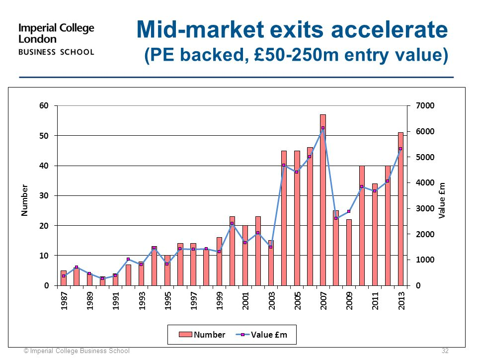 © Imperial College Business School 32 Mid-market exits accelerate (PE backed, £50-250m entry value)