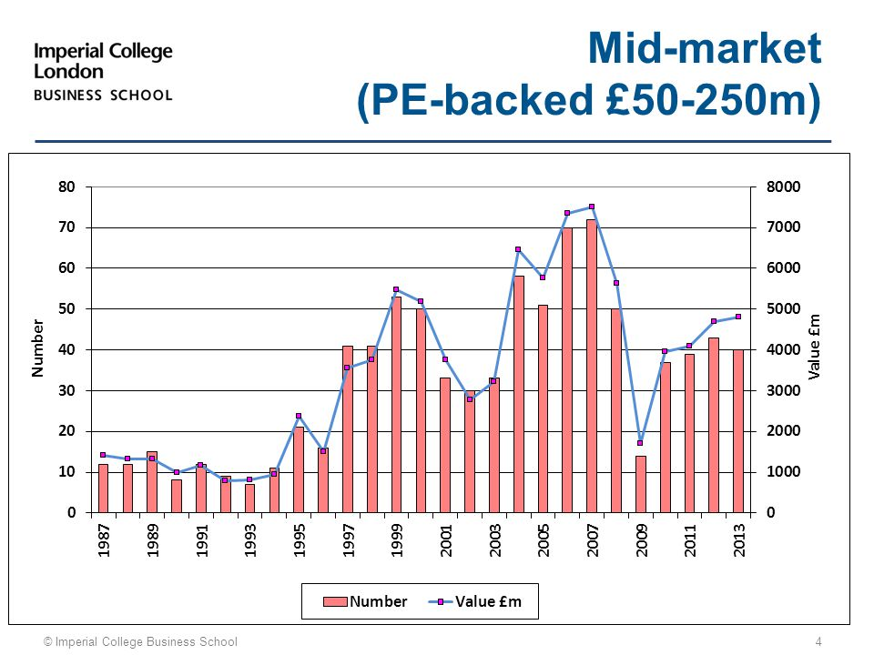 © Imperial College Business School 4 Mid-market (PE-backed £50-250m)