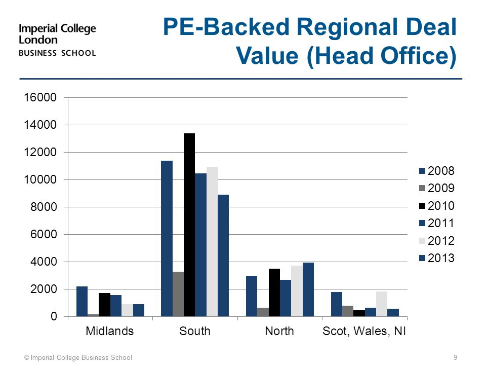 © Imperial College Business School 9 PE-Backed Regional Deal Value (Head Office)