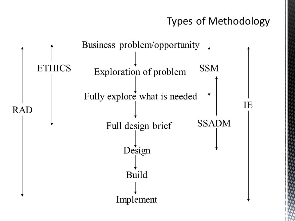 Business problem/opportunity Exploration of problem Fully explore what is needed Full design brief Design Build Implement RAD ETHICS SSADM SSM IE