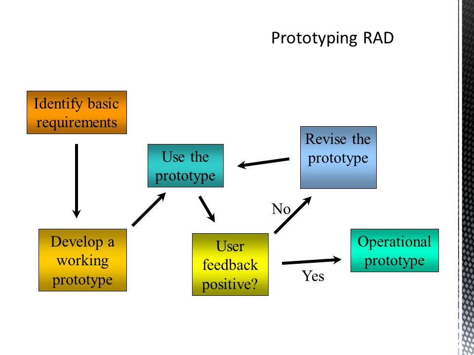 Identify basic requirements Develop a working prototype Use the prototype User feedback positive.