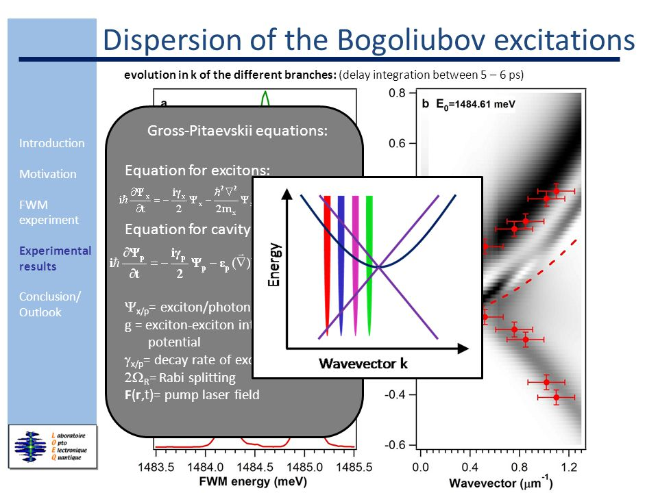 Introduction Motivation FWM experiment Experimental results Conclusion/ Outlook Dispersion of the Bogoliubov excitations evolution in k of the different branches: (delay integration between 5 – 6 ps) Gross-Pitaevskii equations: Equation for excitons: Equation for cavity photons:  x/p = exciton/photon wavefunction g = exciton-exciton interaction potential  x/p = decay rate of excitons/photons  R = Rabi splitting F(r,t)= pump laser field