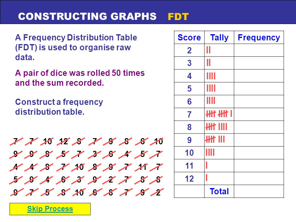 CONSTRUCTING GRAPHS FDT 7710128798610 9985736457 4487 897117 5946392788 97581068792 A Frequency Distribution Table (FDT) is used to organise raw data.
