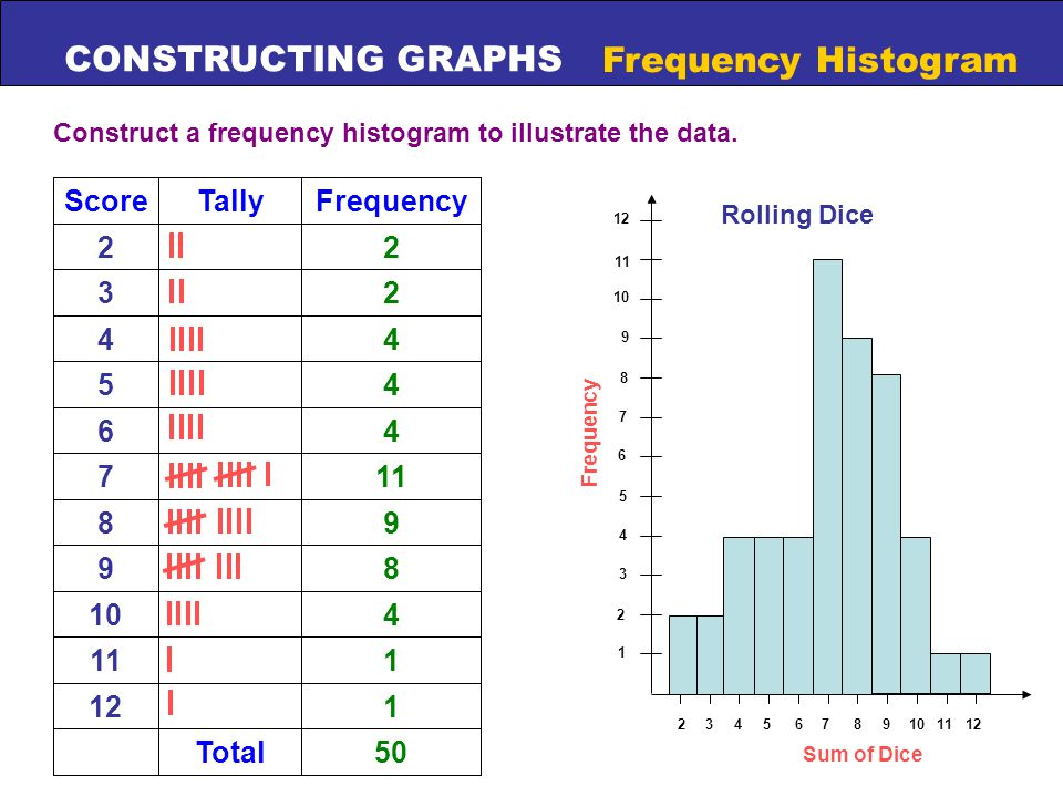 CONSTRUCTING GRAPHS Frequency Histogram Construct a frequency histogram to illustrate the data.