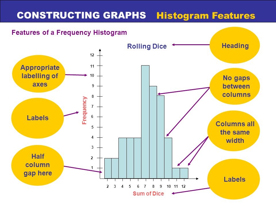 CONSTRUCTING GRAPHS Histogram Features Features of a Frequency Histogram Sum of Dice 3 1 2 4 5 6 7 8 9 10 11 24681011123579 Frequency Rolling Dice Appropriate labelling of axes Half column gap here Heading No gaps between columns Columns all the same width Labels