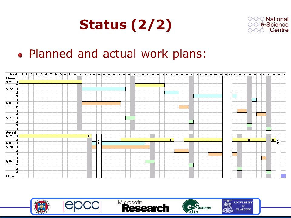 Status (2/2) Planned and actual work plans: