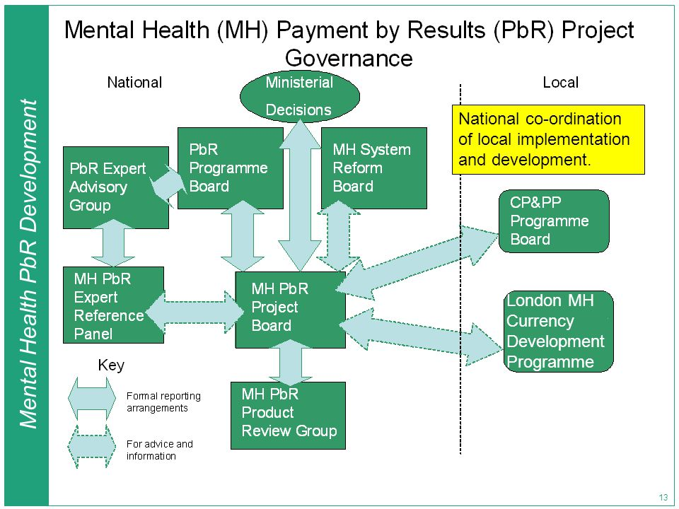 Mental Health PbR Development 13 London MH Currency Development Programme National co-ordination of local implementation and development.
