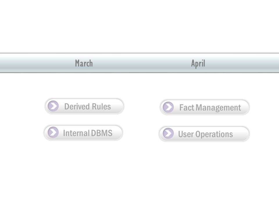 AprilMarch Derived Rules Internal DBMS Fact Management User Operations