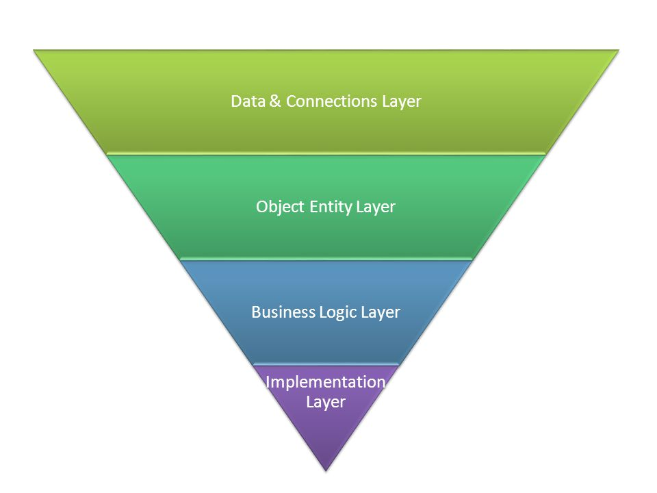 Data & Connections Layer Object Entity Layer Business Logic Layer Implementation Layer