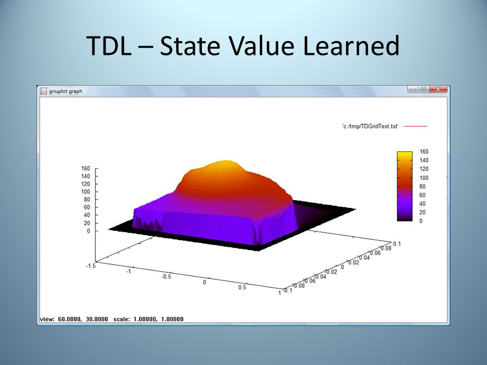 TDL – State Value Learned