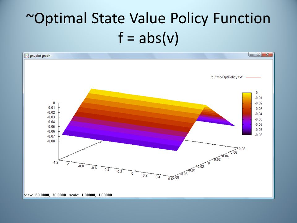 ~Optimal State Value Policy Function f = abs(v)
