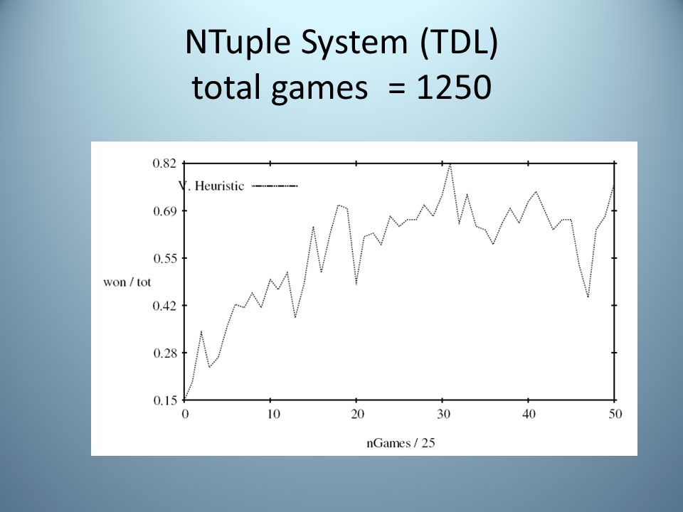 NTuple System (TDL) total games = 1250
