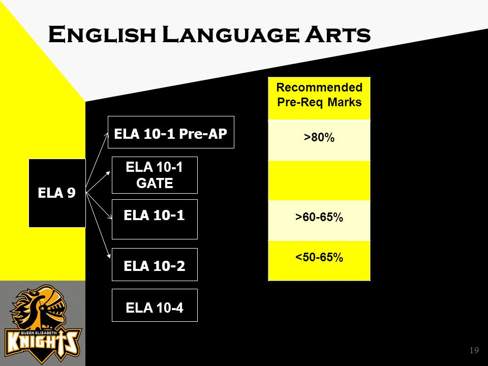 19 English Language Arts ELA 10-1 ELA 9 ELA 10-1 Pre-AP ELA 10-2 ELA 10-4 ELA 10-1 GATE Recommended Pre-Req Marks >80% >60-65% <50-65%