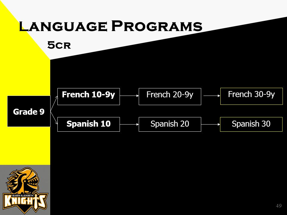 49 L anguage Programs 5cr French 10-9yFrench 20-9y Spanish 10 French 30-9y Spanish 20Spanish 30 Grade 9
