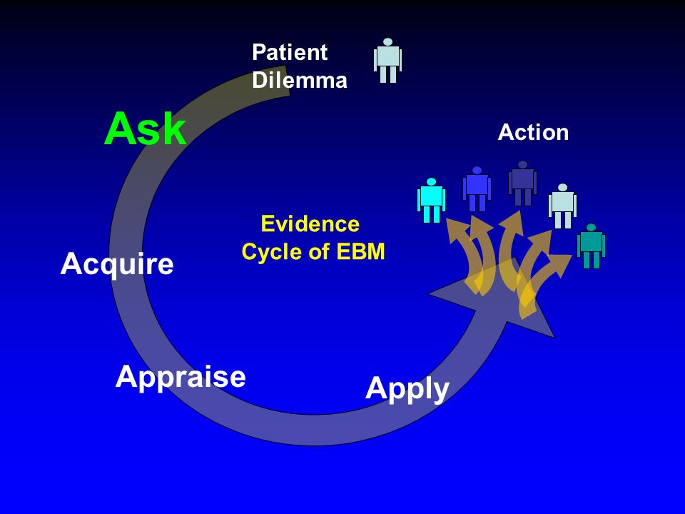 Ask Acquire Appraise Apply Action Patient Dilemma Evidence Cycle of EBM