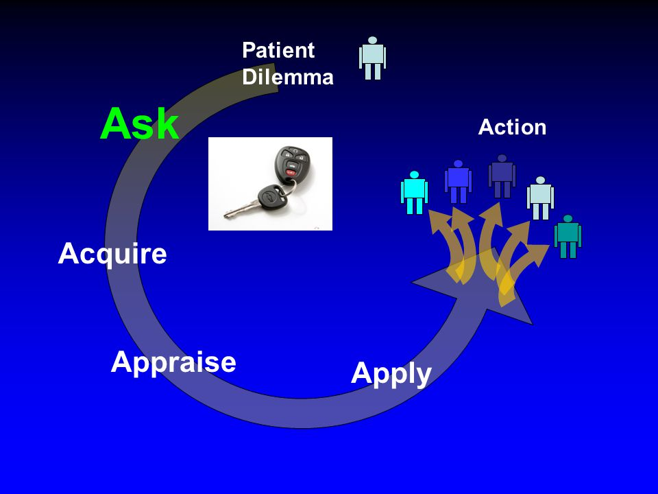 Ask Acquire Appraise Apply Action Patient Dilemma