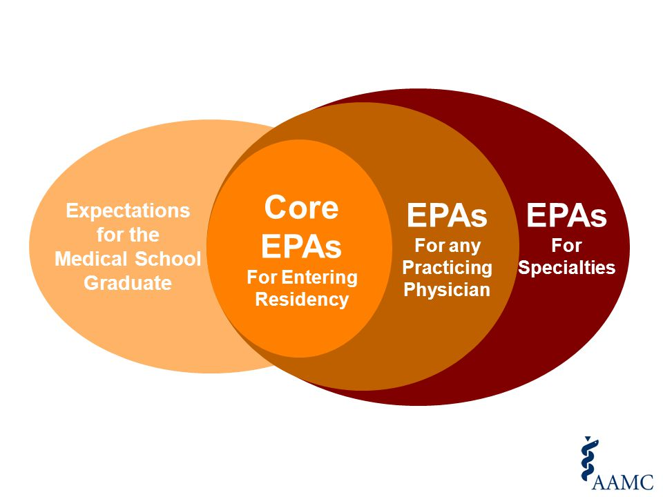 Core EPAs For Entering Residency EPAs For any Practicing Physician Expectations for the Medical School Graduate EPAs For Specialties