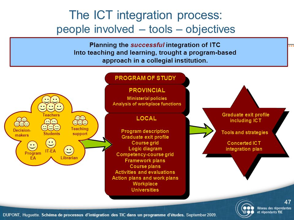 The ICT integration process: people involved – tools – objectives 47 DUPONT, Huguette.