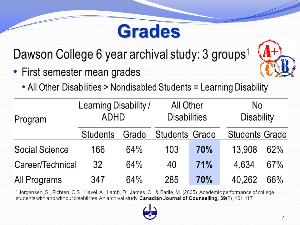 Grades Dawson College 6 year archival study: 3 groups 1 First semester mean grades All Other Disabilities > Nondisabled Students = Learning Disability Program Learning Disability / ADHD All Other Disabilities No Disability StudentsGradeStudentsGradeStudentsGrade Social Science16664%103 70% 13,90862% Career/Technical3264%40 71% 4,63467% All Programs34764% 285 70% 40,26266% 1 Jorgensen, S., Fichten, C.S., Havel, A., Lamb, D., James, C., & Barile, M.