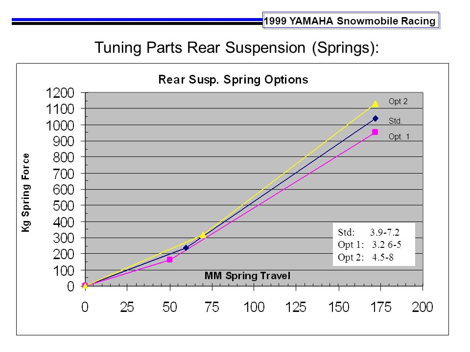 1999 YAMAHA Snowmobile Racing Tuning Parts Rear Suspension (Springs): Std: 3.9-7.2 Opt 1: 3.2 6-5 Opt 2: 4.5-8 Std.