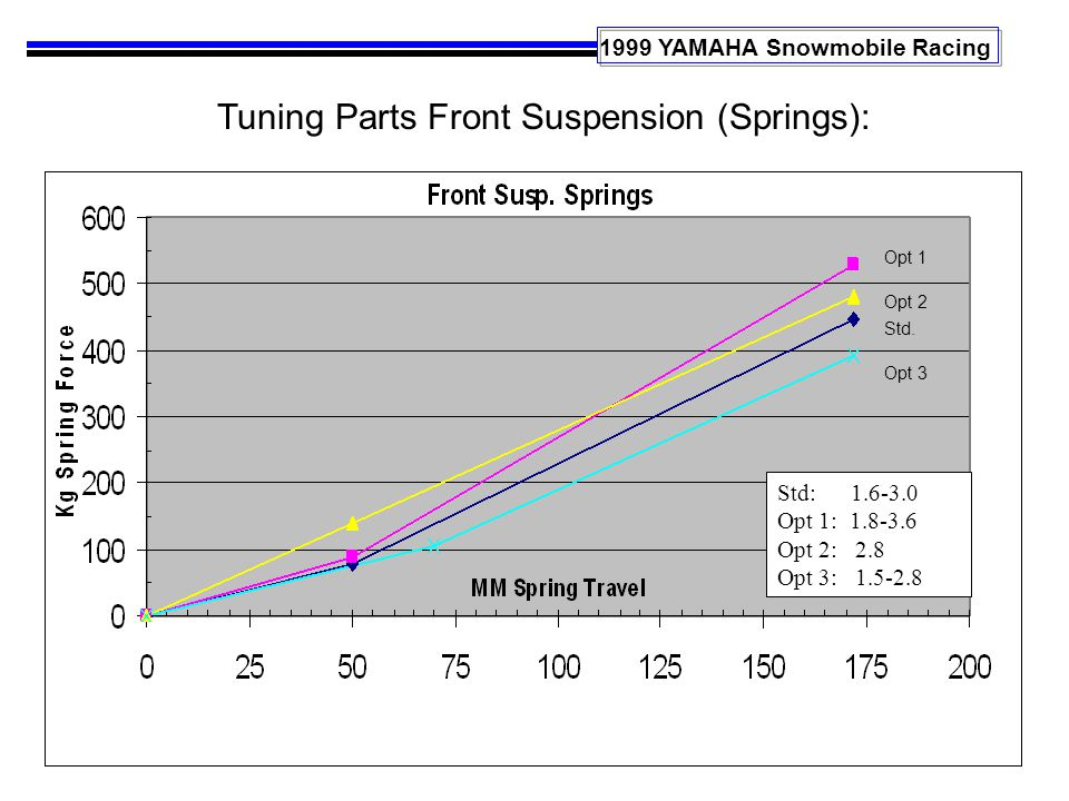 1999 YAMAHA Snowmobile Racing Tuning Parts Front Suspension (Springs): Std: 1.6-3.0 Opt 1: 1.8-3.6 Opt 2: 2.8 Opt 3: 1.5-2.8 Std.