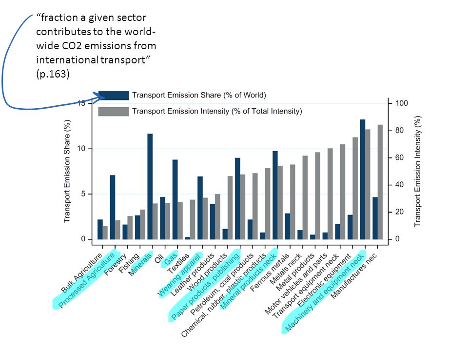 fraction a given sector contributes to the world- wide CO2 emissions from international transport (p.163)
