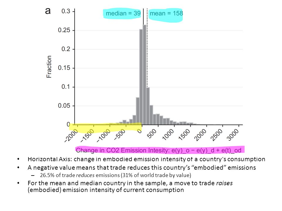 Horizontal Axis: change in embodied emission intensity of a country's consumption A negative value means that trade reduces this country's embodied emissions – 26.5% of trade reduces emissions (31% of world trade by value) For the mean and median country in the sample, a move to trade raises (embodied) emission intensity of current consumption