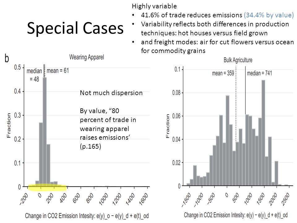 Special Cases Not much dispersion By value, 80 percent of trade in wearing apparel raises emissions' (p.165) Highly variable 41.6% of trade reduces emissions (34.4% by value) Variability reflects both differences in production techniques: hot houses versus field grown and freight modes: air for cut flowers versus ocean for commodity grains
