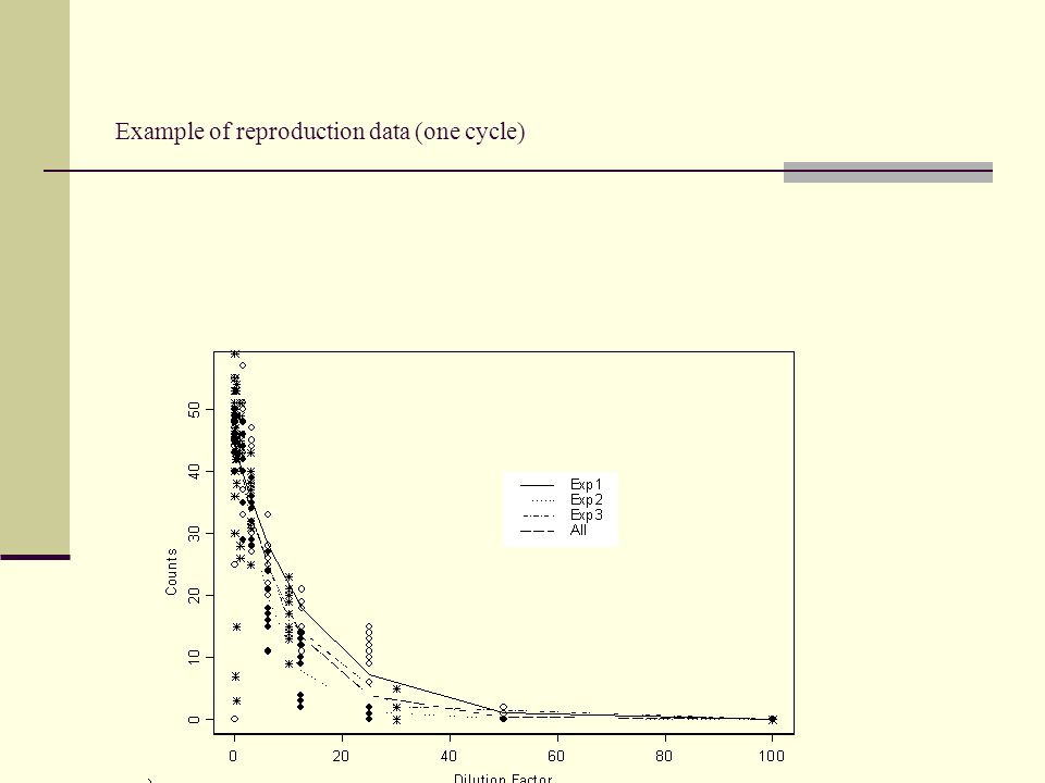 Example of reproduction data (one cycle)