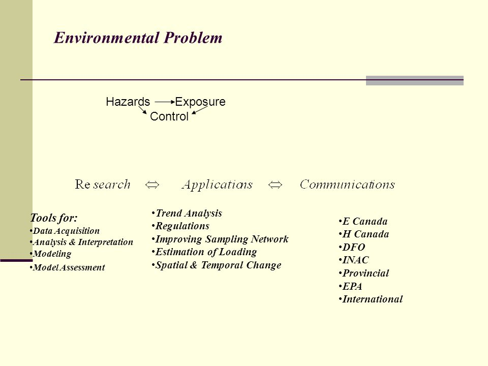 Environmental Problem Tools for: Data Acquisition Analysis & Interpretation Modeling Model Assessment Trend Analysis Regulations Improving Sampling Network Estimation of Loading Spatial & Temporal Change E Canada H Canada DFO INAC Provincial EPA International Hazards Exposure Control
