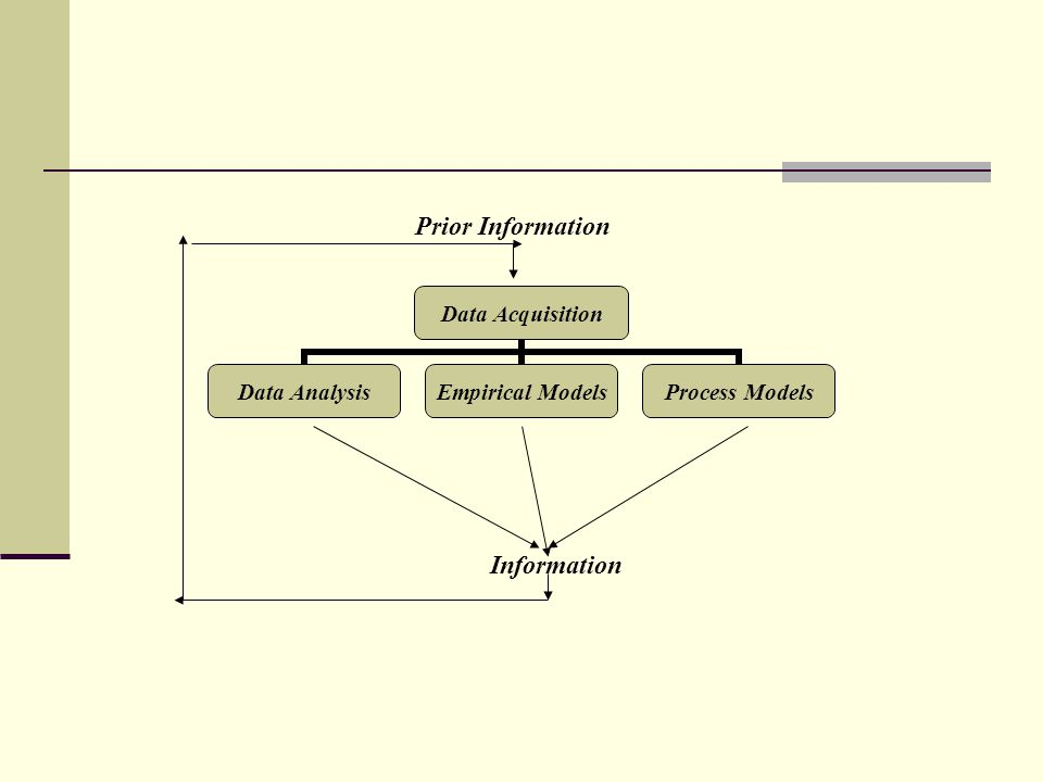 Data Acquisition Data Analysis Empirical Models Process Models Information Prior Information