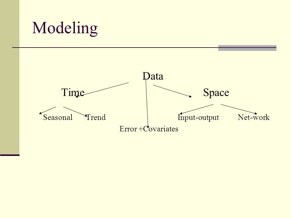 Modeling Data Time Space Seasonal TrendInput-output Net-work Error +Covariates