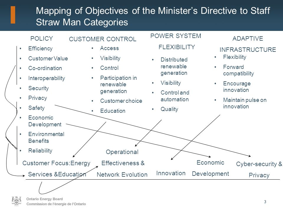 33 Mapping of Objectives of the Minister's Directive to Staff Straw Man Categories Efficiency Customer Value Co-ordination Interoperability Security Privacy Safety Economic Development Environmental Benefits Reliability Customer Focus:Energy Services &Education Operational Effectiveness & Network Evolution Innovation Economic Development Cyber-security & Privacy Distributed renewable generation Visibility Control and automation Quality Access Visibility Control Participation in renewable generation Customer choice Education Flexibility Forward compatibility Encourage innovation Maintain pulse on innovation POLICY POWER SYSTEM FLEXIBILITY CUSTOMER CONTROL ADAPTIVE INFRASTRUCTURE