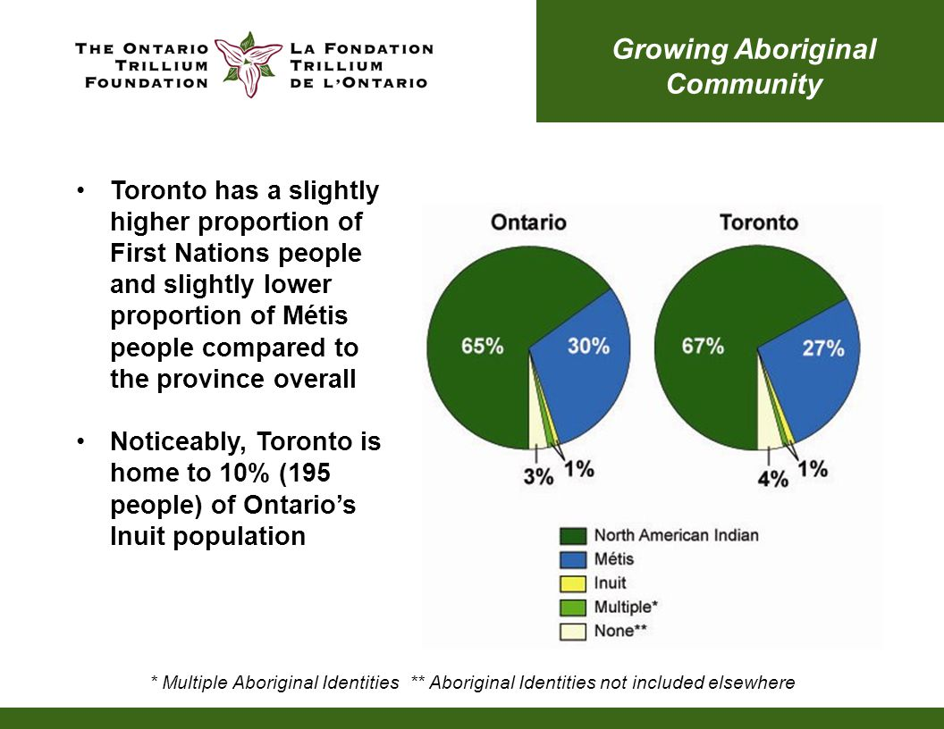 Toronto has a slightly higher proportion of First Nations people and slightly lower proportion of Métis people compared to the province overall Noticeably, Toronto is home to 10% (195 people) of Ontario's Inuit population * Multiple Aboriginal Identities ** Aboriginal Identities not included elsewhere Growing Aboriginal Community