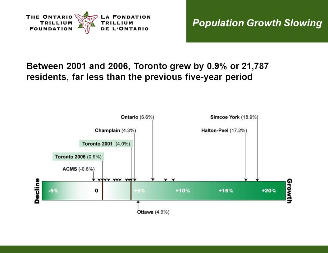 Population Growth Slowing Between 2001 and 2006, Toronto grew by 0.9% or 21,787 residents, far less than the previous five-year period