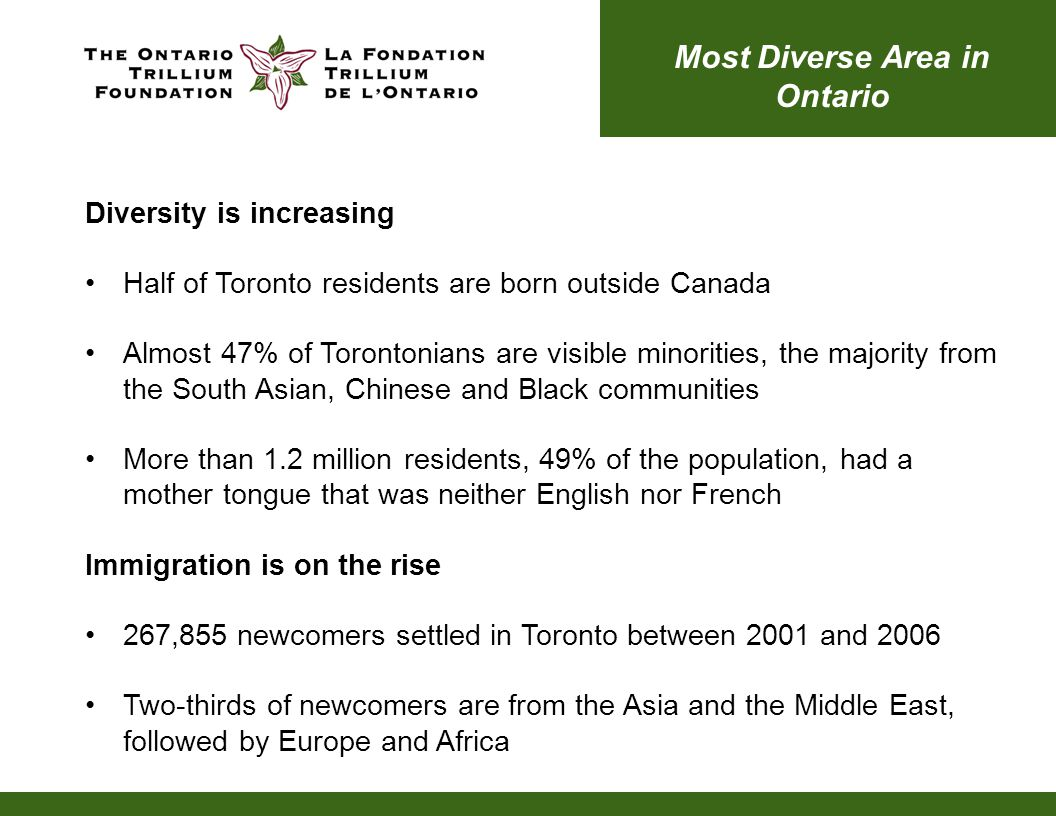 Diversity is increasing Half of Toronto residents are born outside Canada Almost 47% of Torontonians are visible minorities, the majority from the South Asian, Chinese and Black communities More than 1.2 million residents, 49% of the population, had a mother tongue that was neither English nor French Immigration is on the rise 267,855 newcomers settled in Toronto between 2001 and 2006 Two-thirds of newcomers are from the Asia and the Middle East, followed by Europe and Africa Most Diverse Area in Ontario