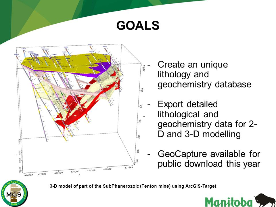 GOALS -Create an unique lithology and geochemistry database -Export detailed lithological and geochemistry data for 2- D and 3-D modelling -GeoCapture available for public download this year 3-D model of part of the SubPhanerozoic (Fenton mine) using ArcGIS-Target