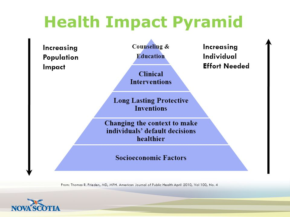 Health Impact Pyramid Increasing Population Impact Increasing Individual Effort Needed Counseling & Education Clinical Interventions Long Lasting Protective Inventions Changing the context to make individuals' default decisions healthier Socioeconomic Factors From: Thomas R.