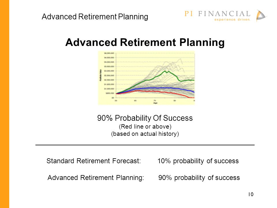 10 Standard Retirement Forecast:10% probability of success Advanced Retirement Planning:90% probability of success Advanced Retirement Planning 90% Probability Of Success (Red line or above) (based on actual history) __________________________________________________________ Advanced Retirement Planning