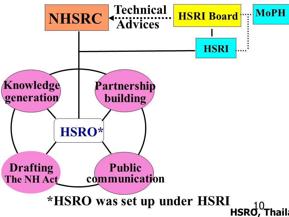 10 HSRO, Thailand *HSRO was set up under HSRI HSRO* Partnership building Knowledge generation Drafting The NH Act Public communication NHSRC HSRI Board Technical Advices HSRI MoPH