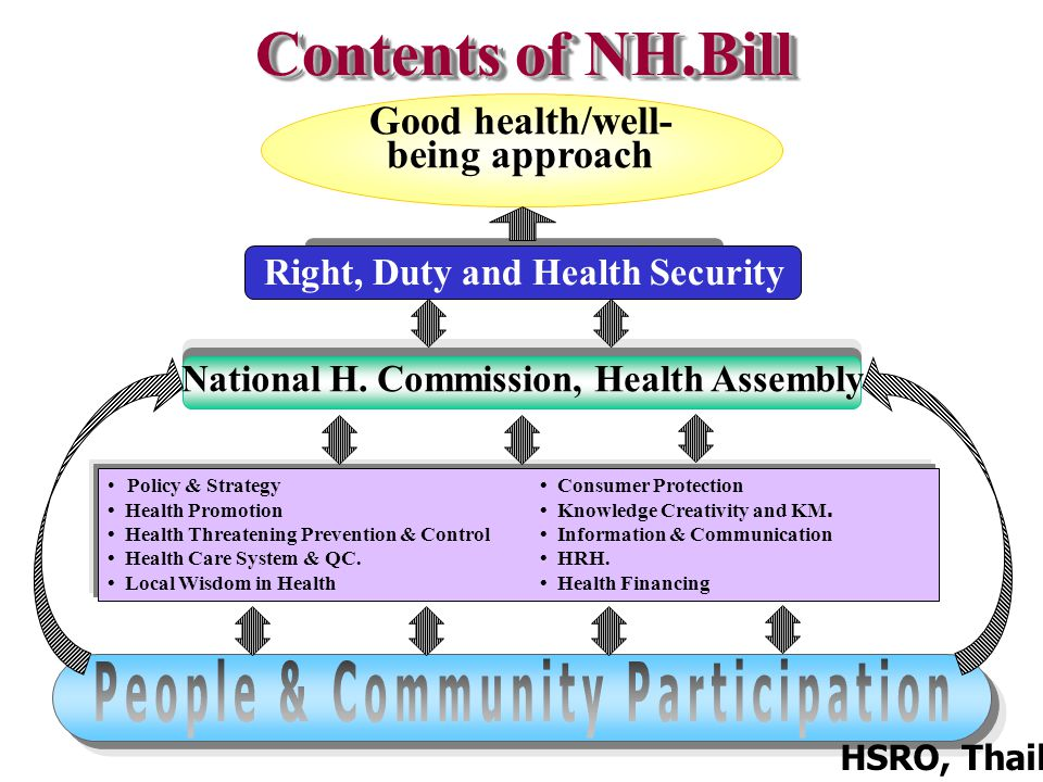 17 Good health/well- being approach Right, Duty and Health Security National H.