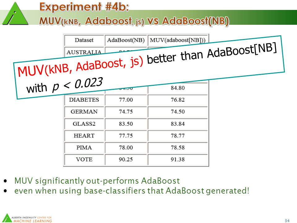 34 MUV significantly out-performs AdaBoost even when using base-classifiers that AdaBoost generated.